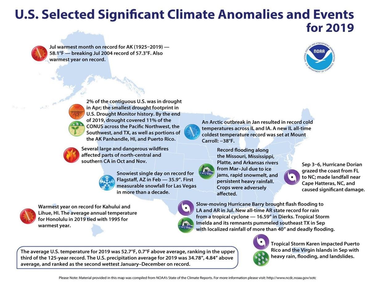 2019 list of significant climate anomalies by the National Weather Service