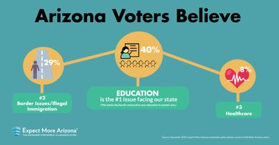 Expect More Arizona Survey