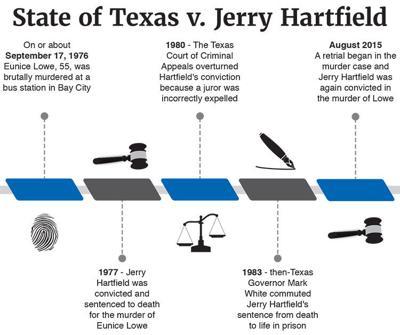 Hartfield found guilty of murder in retrial