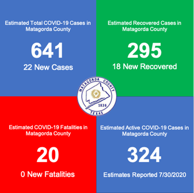 Matagorda County adds 22 new positive COVID-19 cases; one additional death