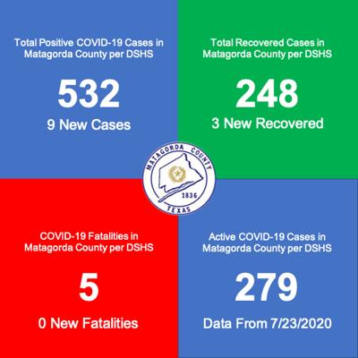 Matagorda County reports nine new cases Friday