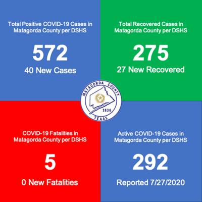 DSHS reports 40 new positive cases over weekend for Matagorda County