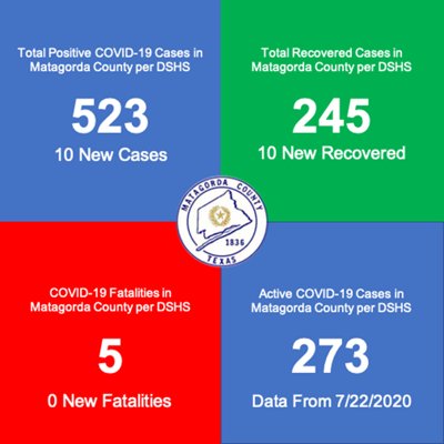 DSHS reports 10 new COVID cases; active now stands at 273