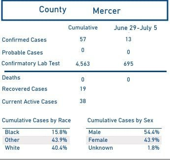 Mercer County's total to date ...