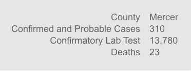 Mercer County data ...