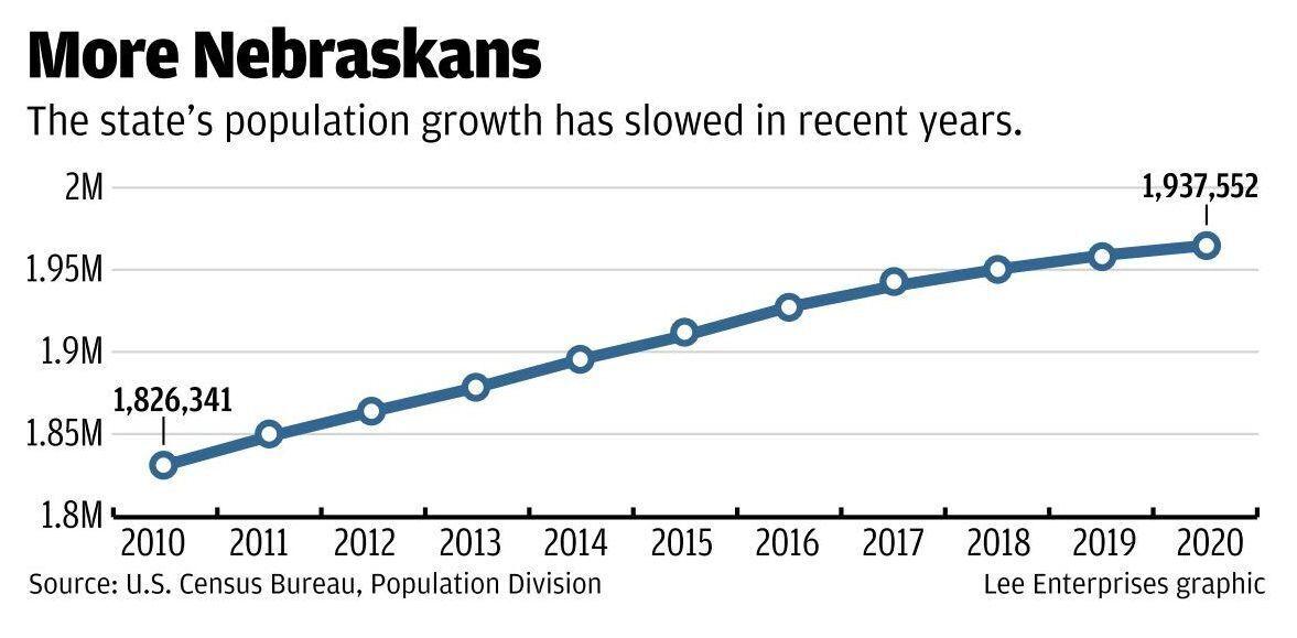 More Nebraskans