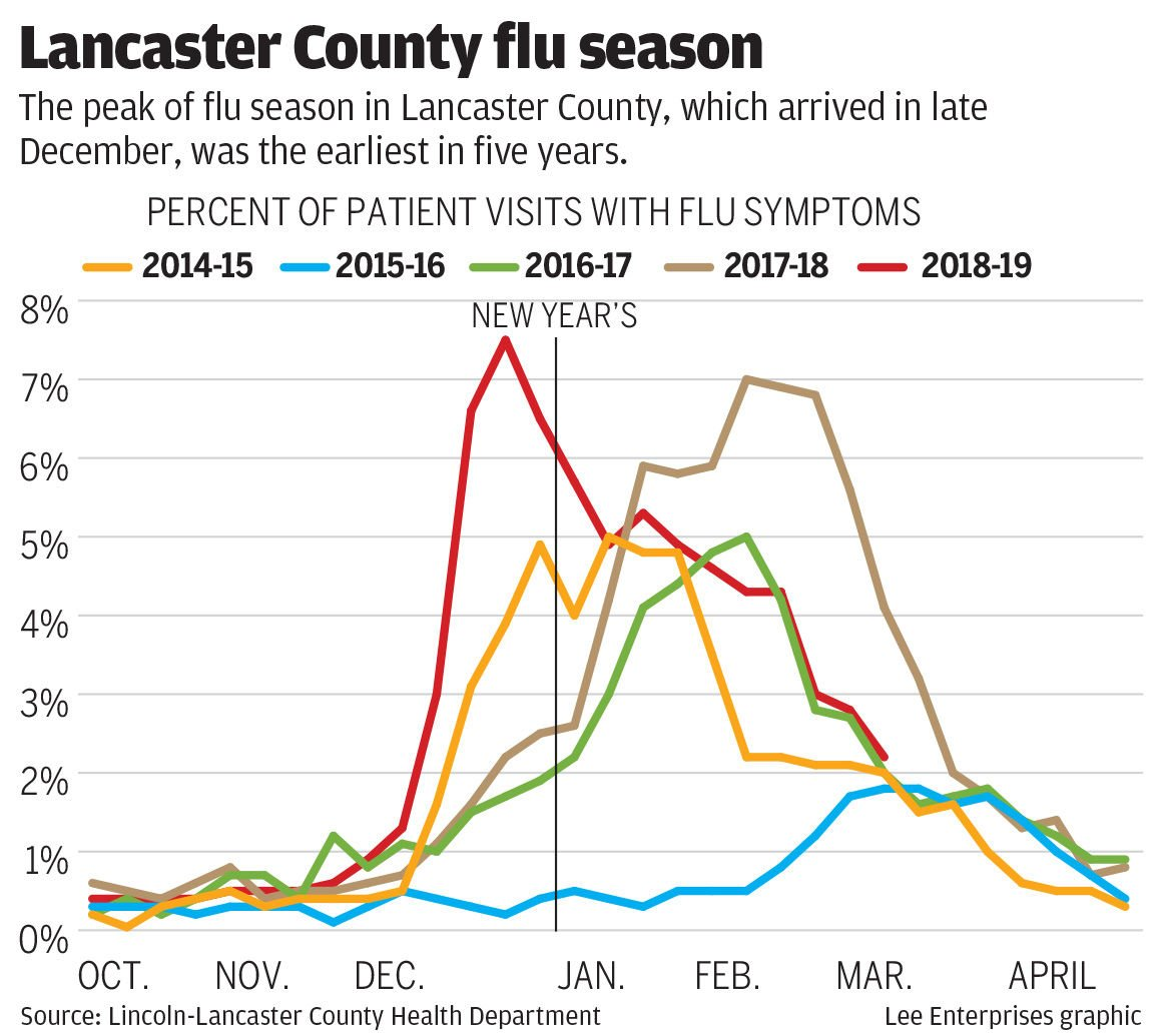 Lancaster County flu season