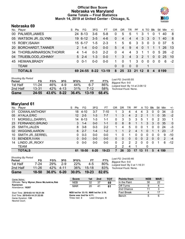 Box: Nebraska 69, No. 21 Maryland 61