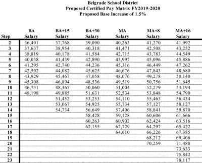 Certified Teacher Pay Matrix 2019-20