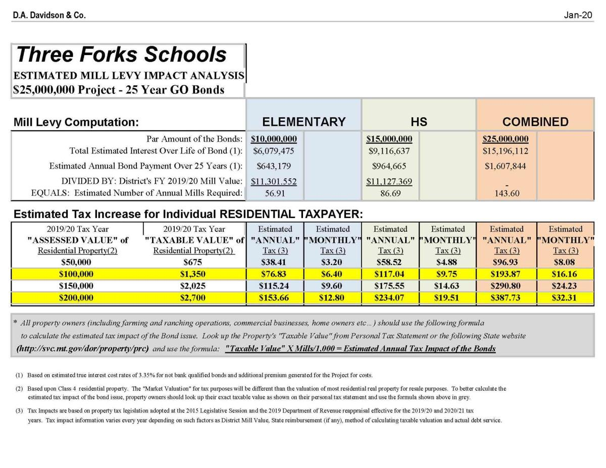 TF school bond 2020