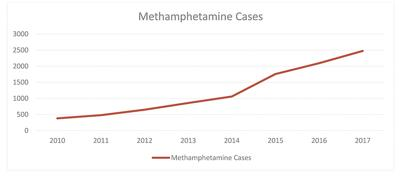 Meth use graph