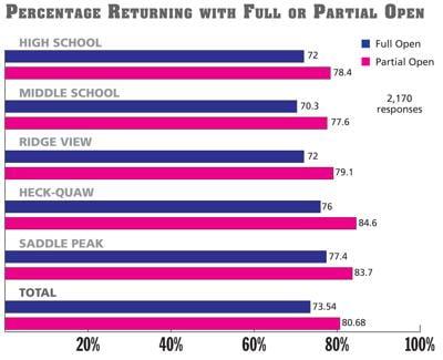 School opening survey