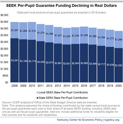 SEEK Per-Pupil Guarantee Funding Declines