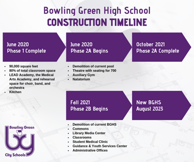 City school board approves tax hike, phase two for BGHS renovations