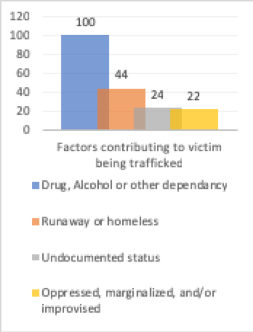 Victims of human trafficking controlled by drug addiction