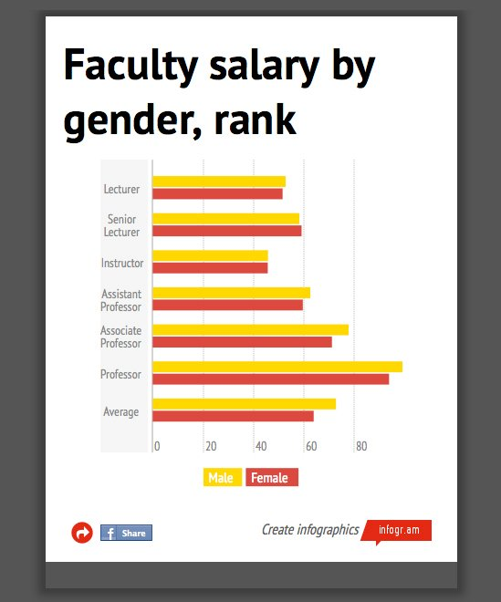 Female Faculty Experience Discrimination; Statistics Show