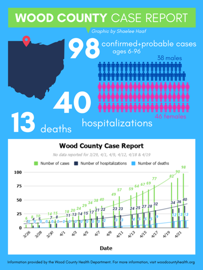 Wood County COVID-19 case report