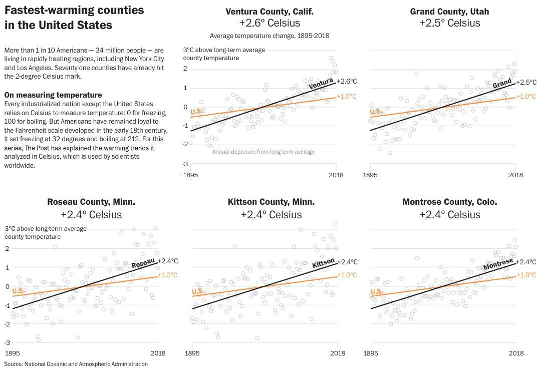 Climate by region