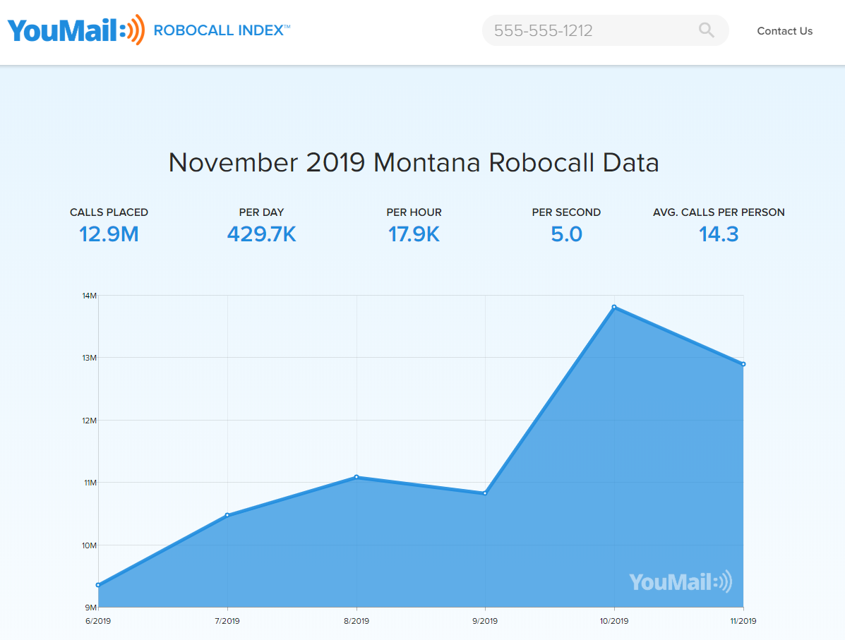 YouMail robocall data for Montana