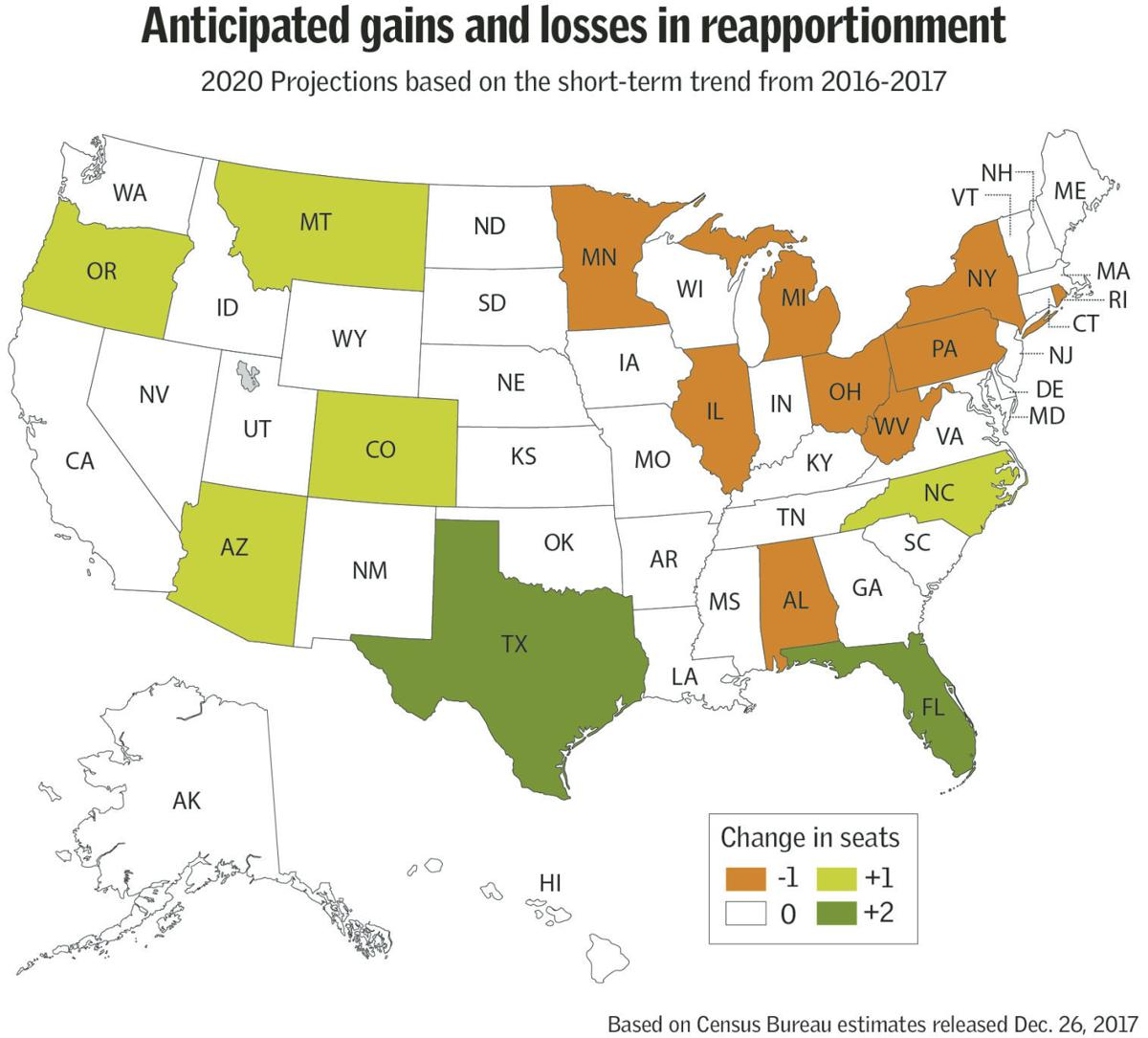 Anticipated gains and losses in reapportionment