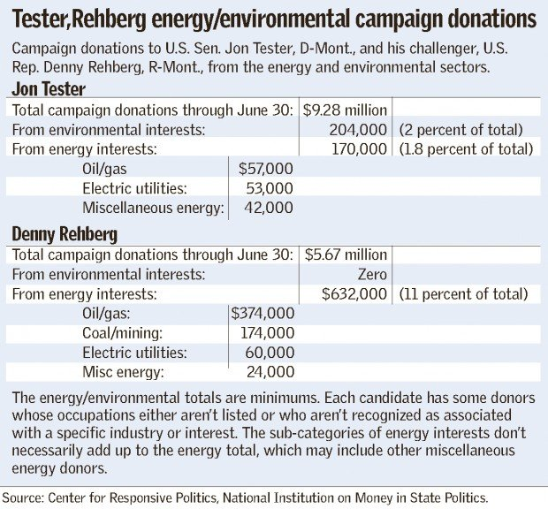 Rehberg and Tester environmental donations