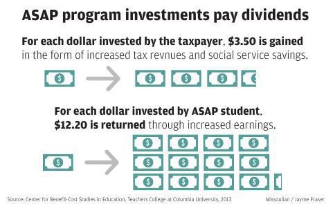 ASAP program investments pay off