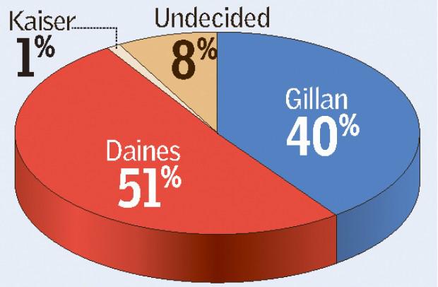Daines poll