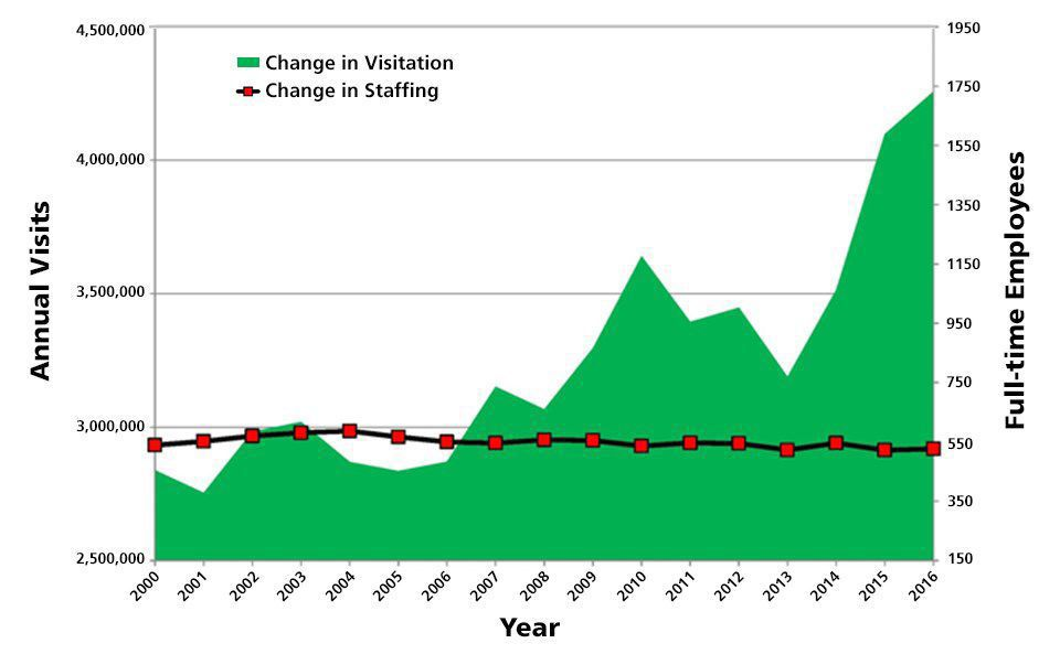 Yellowstone visitation vs. staffing