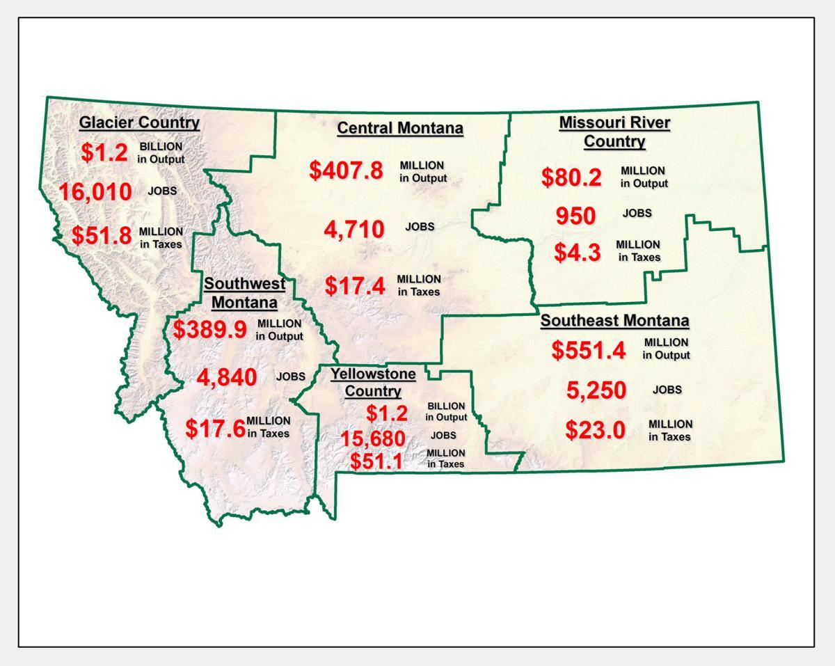 Regional spending in Montana