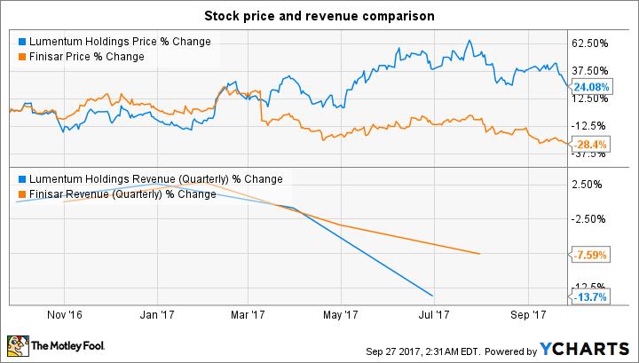 Better Buy: Lumentum vs. Finisar