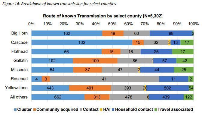 County transmission breakdown