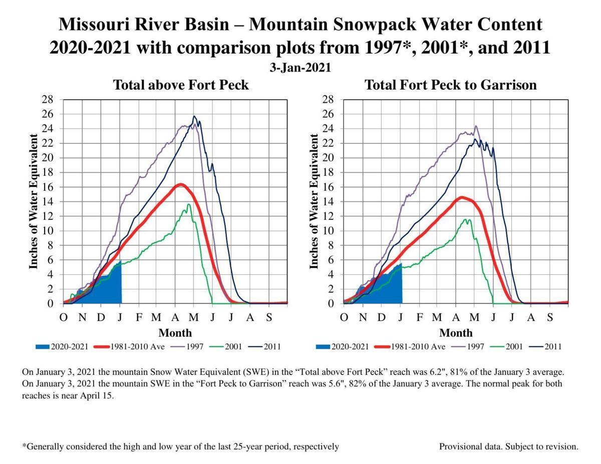 Missouri Basin snowpack
