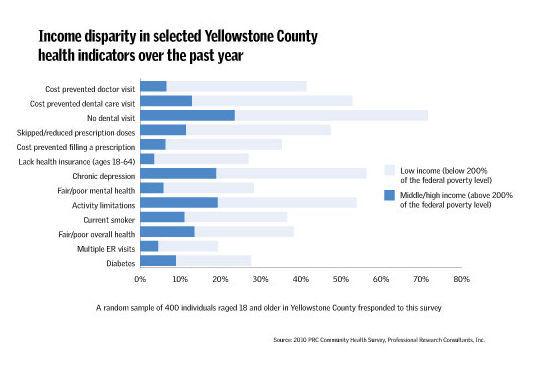 Income disparity in Yellowstone County
