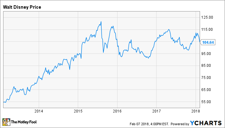 Why I Just Bought More Shares of Walt Disney
