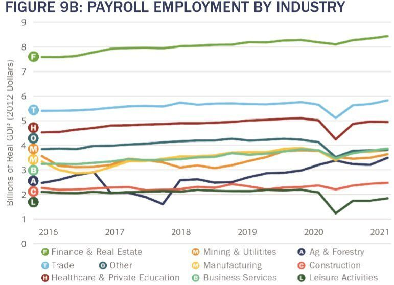 Payroll employment by industry
