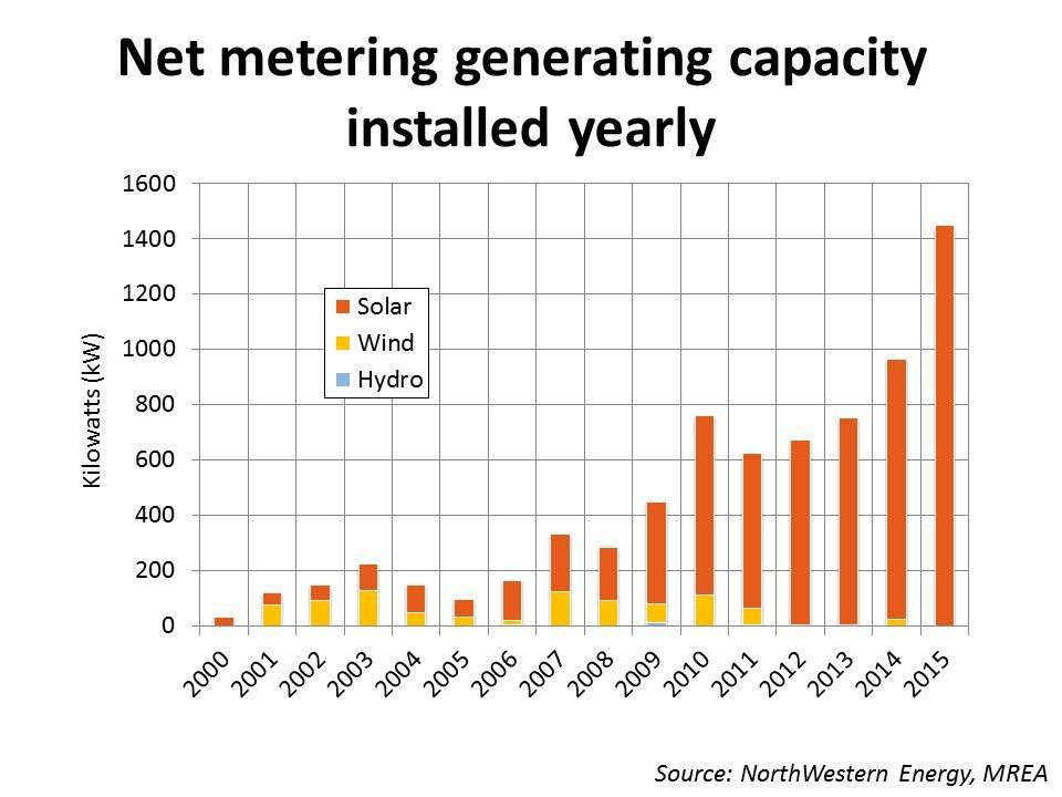 Net Metering Gaining Popularity In Montana 406 Politics
