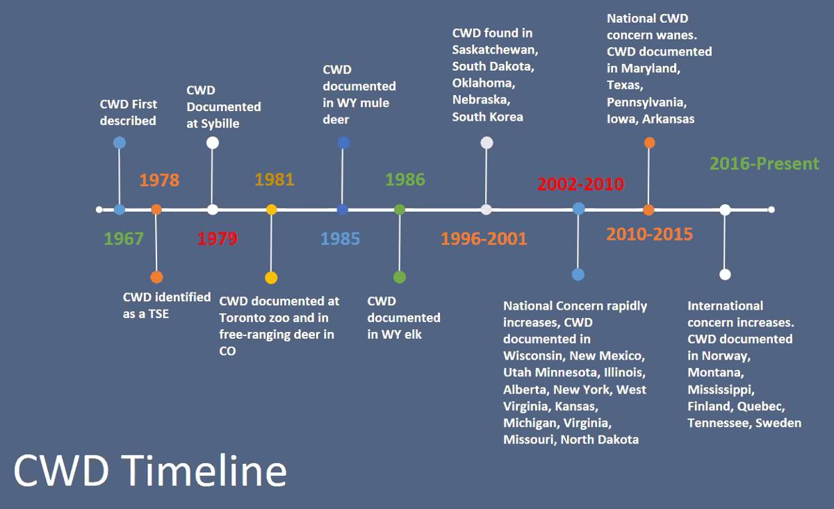 CWD timeline