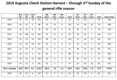Augusta results