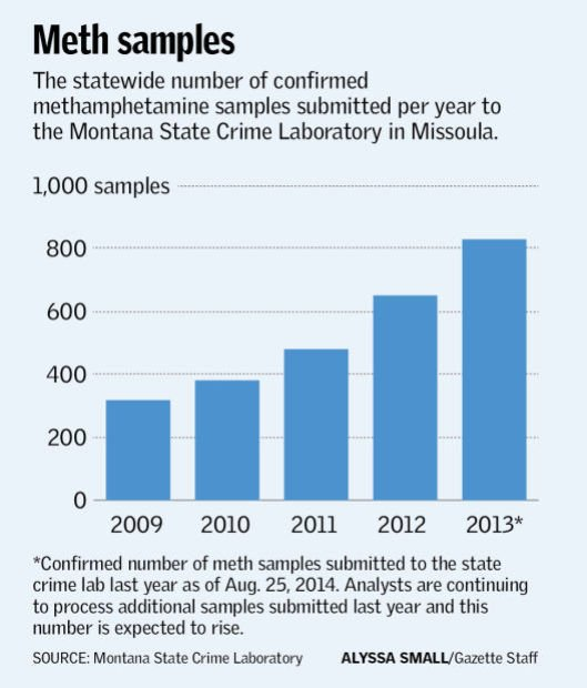 Meth samples per year