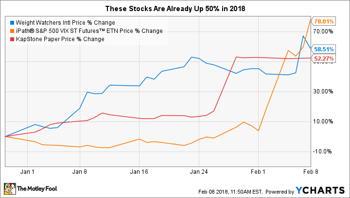 These 3 Stocks Are Up 50% Already in 2018