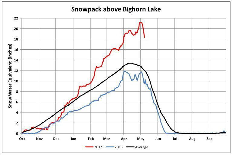 Snowpack above Bighorn Reservoir