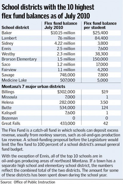 Districts receiving the most from extraction industries