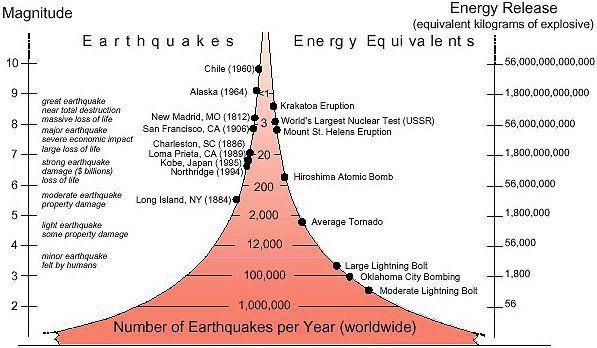Earthquake energy
