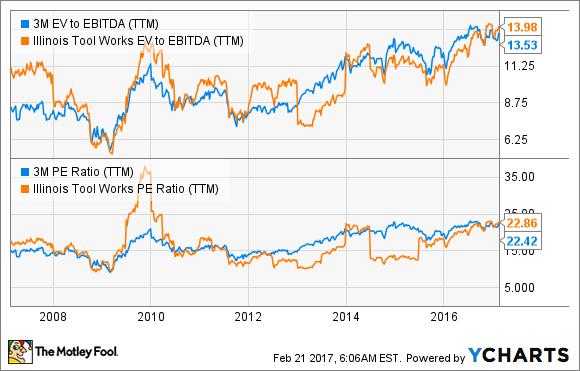 5 Key Takeaways From 3M Co 's Earnings | Markets & Stocks