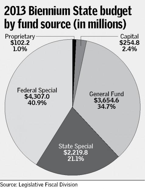 State Revenue Pie Chart Gazette Opinion Billingsgazette