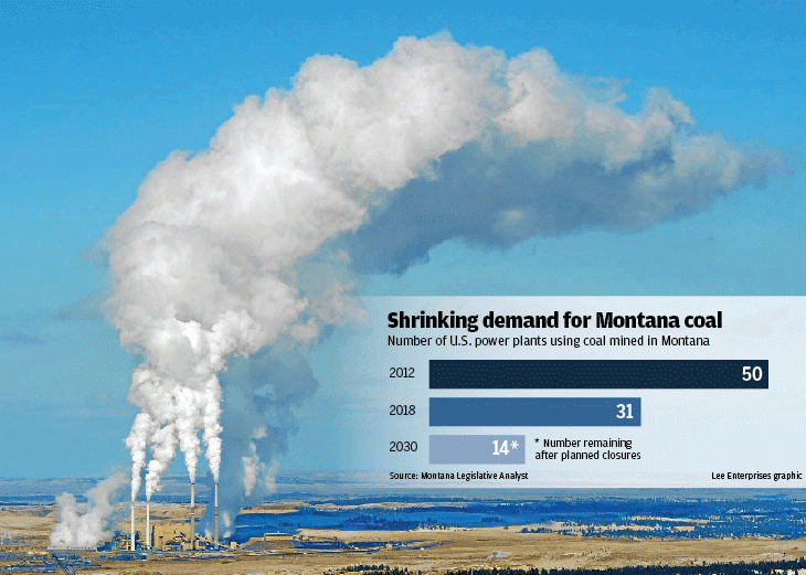 Shrinking demand for Montana coal