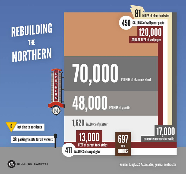 Northern hotel infographic