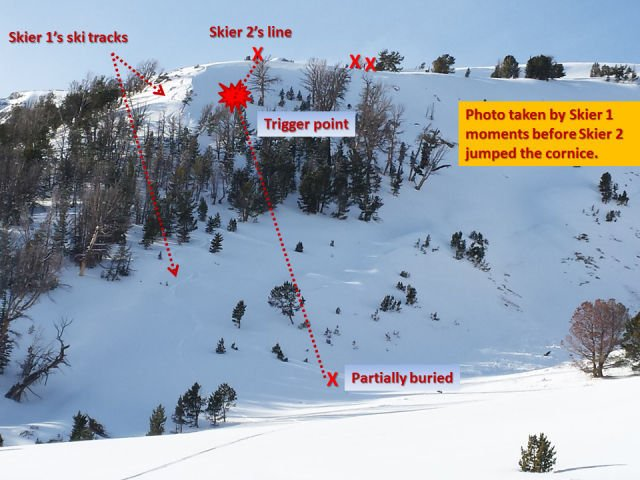 Avalanche area