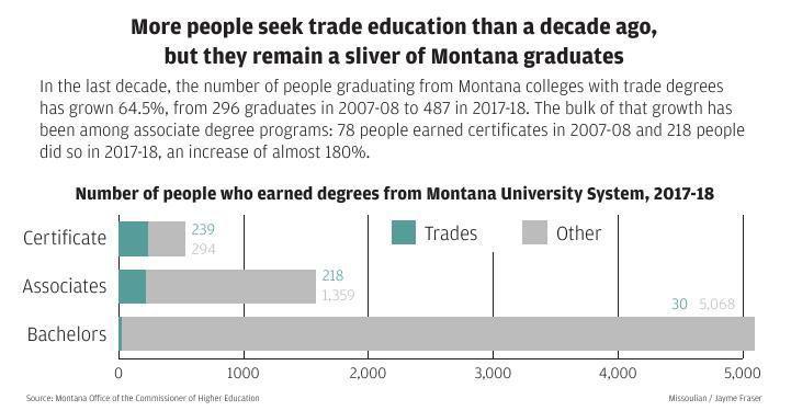Certificates vs. bachelor's degrees
