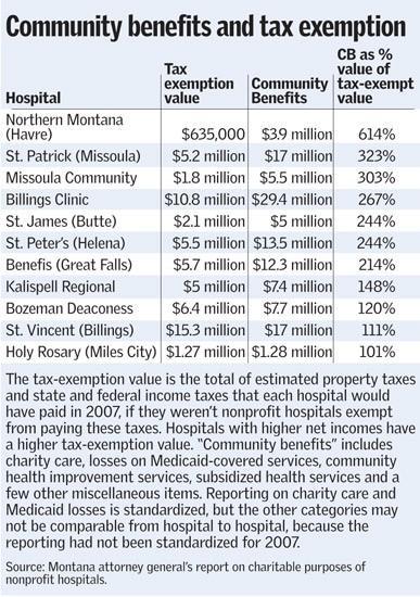Report analyzes hospitals' value to public